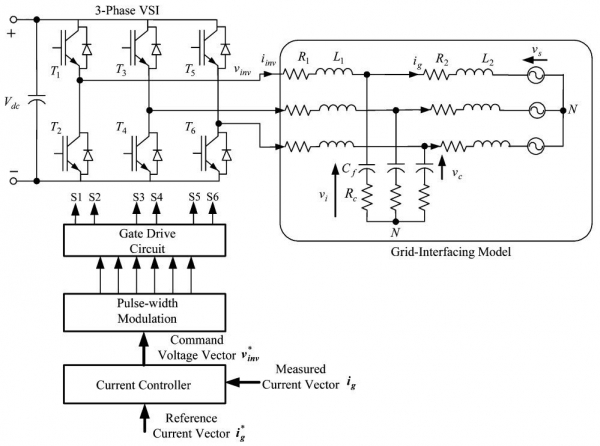 Mitigation of Converter-Grid Resonance, Grid-Induced Distortion, and Parametric Instabilities in Converter-Based Distributed Generation