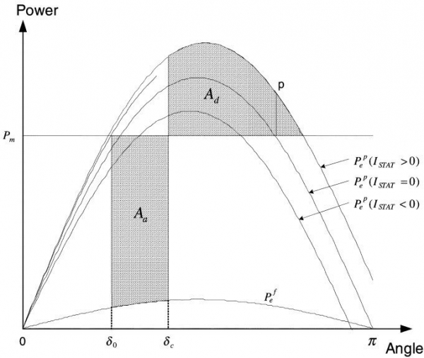 improvement of first swing stability limit by utilising full benefit of shunt FACTS devices