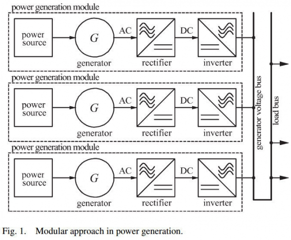 High-Quality Power Generation Through Distributed Control of a Power Park Microgrid