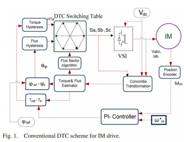 FLC-Based DTC Scheme to Improve the Dynamic Performance of an IM Drive