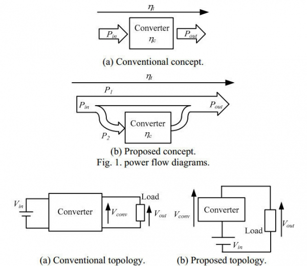 A New Approach for High Efficiency Buck-Boost DC DC Converters Using Series Compensation