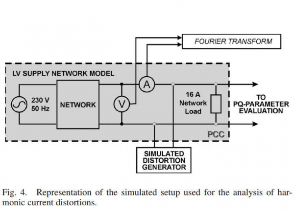 The Influence of the Network Impedance on the Nonsinusoidal (Harmonic) Network Current and Flicker Measurements