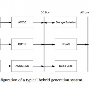 Multicriteria Design of Hybrid Power Generation Systems Based on a Modified Particle Swarm Optimization Algorithm