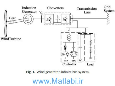 Performance of a grid-connected wind generation system with a robust susceptance controller