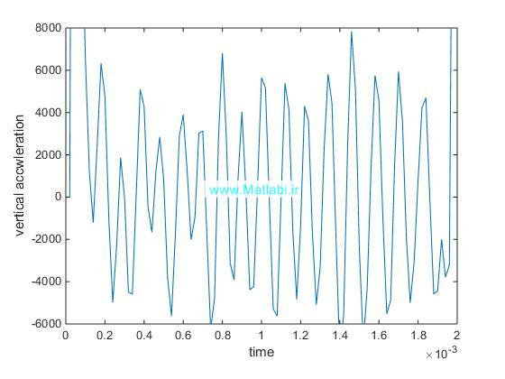 Dynamic Response of Electromagnetic Rail Launcher Due to Projectile Motion
