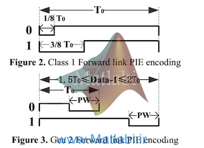 Analysis and Simulation of UHF RFID System