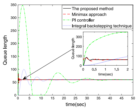 Congestion tracking control for uncertain TCP/AQM network based on integral backstepping