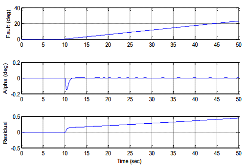 Fault Detection of Nonlinear Systems by Parity Relations