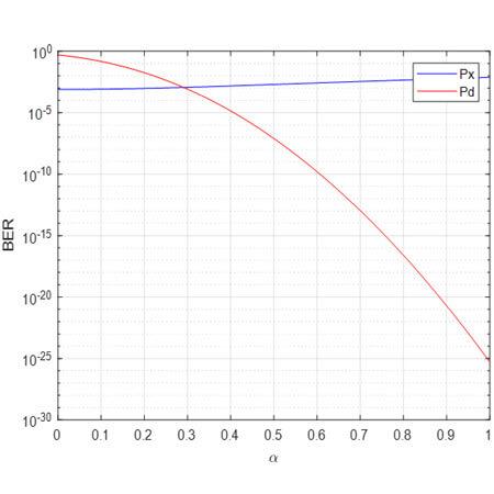 Relationships between the bit error ratios and