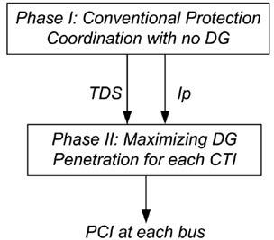 مراحل اصلی الگوریتم پیاده سازی شده