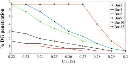 تغییرات سطح نفوذ DG به CTI برای سیستم مورد مطالعه