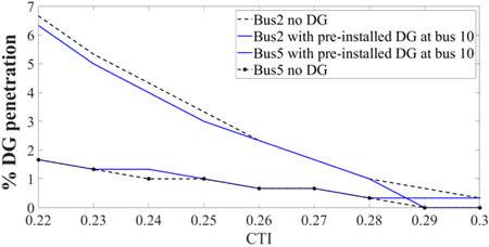 تغییرات سطح نفوذ DG به CTI در باسهای 2 و 5 قبل و بعد نصب DG در باس 10