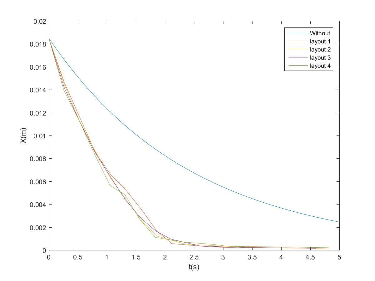 بررسی تئوری و پارامتریک عملکرد میراگر ضربه ای قطر متغیر در ارتعاشات آزاد سیستم یک درجه آزادی