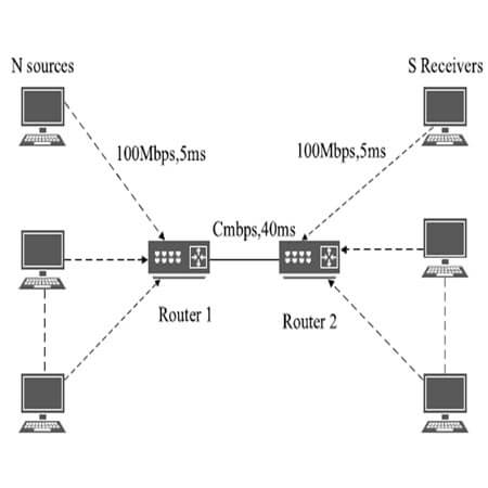 Adaptive fuzzy funnel congestion control for TCP/AQM network