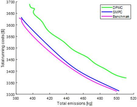 Pareto curve for the three strategies