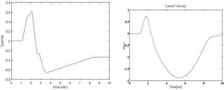 خطای سرعت زاویه ای چرخشی