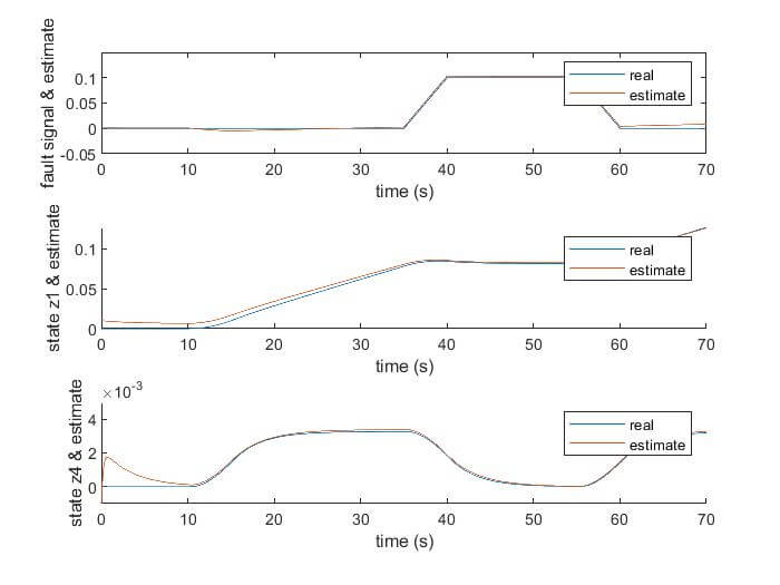 Estimation of states, faults and unknown disturbances in non-linear systems