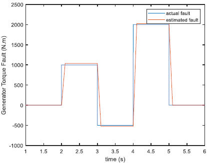 Fig.4. Generator torque sensor simulated and real-time estimated faults (fault case 1–1)