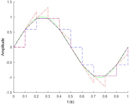 Fig. 2. Comparison between ZOH, FOH, IFOH, and ISOH reconstruction methods for the signal x = sin(5t) sampled at a 0.1 s period