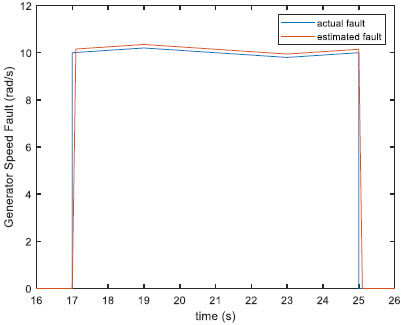 Fig.5. Generator speed sensor simulated and real-time estimated faults (fault case 1–2)