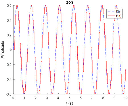 Fig. 3. Fault reconstruction of a sampled data system with 60 ms sampling time using a zero-order hold.