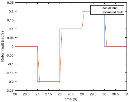Fig. 6. Rotor speed sensor simulated and real-time estimated faults (fault case 1–3)