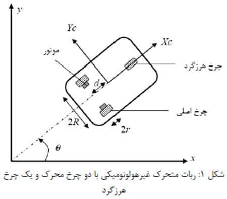 کنترل فازی یک ربات متحرك چرخدار برای دنبال کردن یک مسیر از پیش تعیین شده با متلب