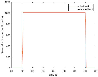 Fig.7. Generator torque sensor simulated and real-time estimated faults (fault case 1–4)
