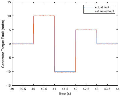 Fig.8. Generator speed sensor actual and estimated faults in the presence of measurement noise (fault case 1–5)