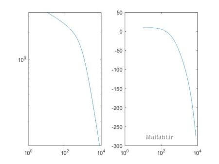 Figure 6. (a) Magnitude of the experimentally determined sensitivity of a Microflown with a = 50 μm, l = 1 mm, L = 2 μm and P = 12mW (dots), compared to the calculated curve according to equation (33) (line). (b) Phase of the experimentally determined sensitivity of a Microflown with a = 50 μm, l = 1 mm, L = 2 μm and P = 12 mW (dots), compared to the calculated curve according to equation (33) (line).