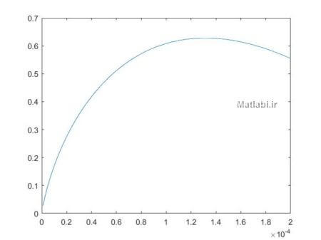 Figure 7. Magnitude of the low frequency sensitivity (determined from the output signal at ca 10 Hz), as a function of mutual wire distance a. Dissipated power P = 16 mW, ly = 1 mm. The calculated value of S(0) according to equation (25), valid for small a, is shown by the dotted line