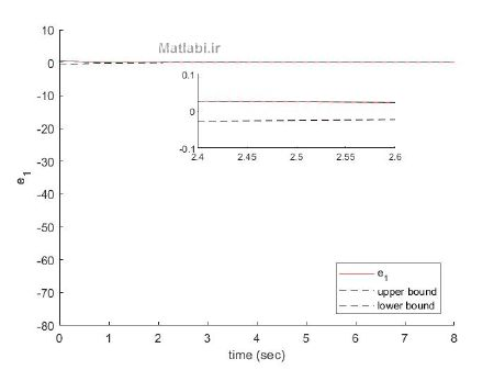 Adaptive backstepping H∞ tracking control with prescribed performance for internet congestion