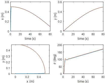 نتیجه شبیه سازی با تغییرات پارامتر سیستم