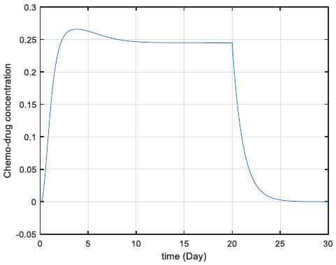 مسیر حرکت سیستم و رفتار زمانی سیستم بدون اصلاح دینامیک در برابر درمان غیرترکیبی شیمی درمانی