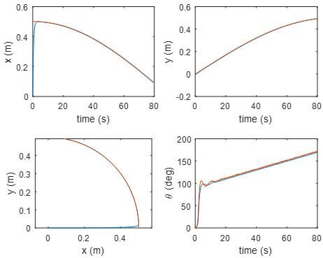 شکل 12. متغیرهای حالت با افزودن اغتشاش