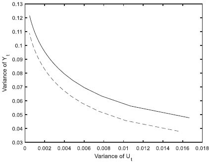 Optimal LQG control performance limit curve