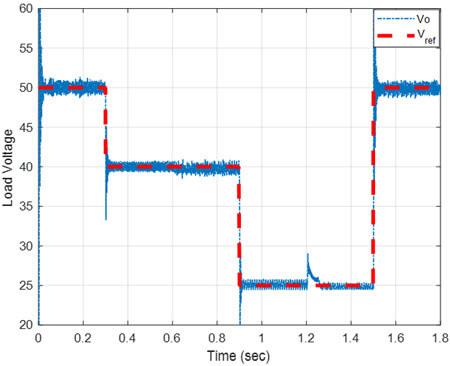 عملکرد شبکه عصبی در کنترل ولتاژ خروجی مبدل فلایبک