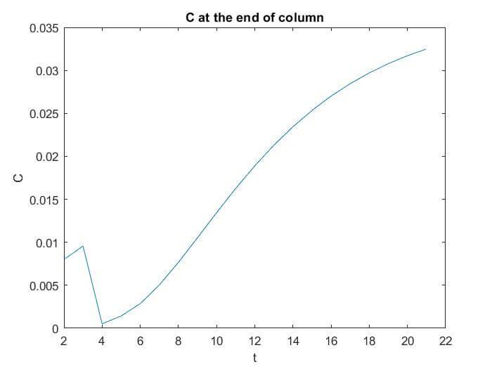 نمودار غلظت در انتهاي برج
