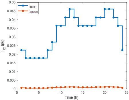 دامنه جریان دریافتی از شبکه برای حالت پایه و پس از بهینهسازی با Bdg=[6] و Bc=[]