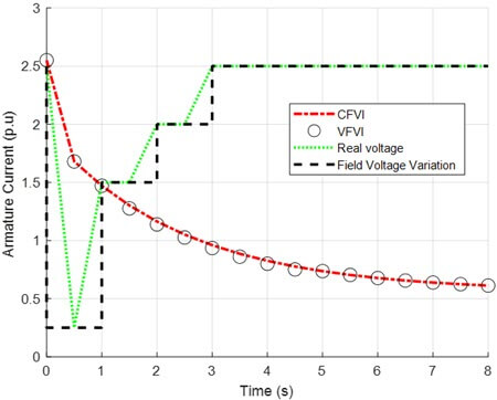 Approximation of the field voltage variation