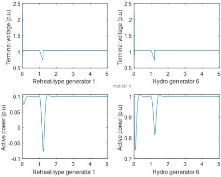 Dynamic responses for a three phase fault