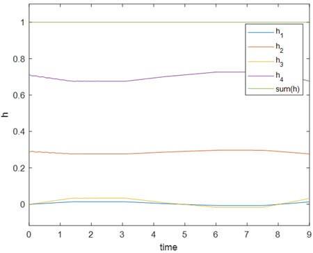 نمودار توابع عضویت فازی