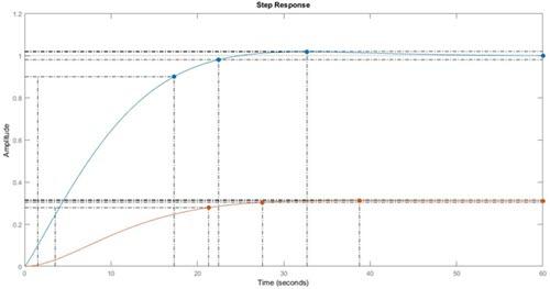 منحنی های تابع تبدیل با فیدبک 1 و تابع تبدیل با کنترل کننده PID