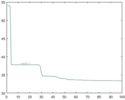 روند بهینه سازی با 100 تکرار جهت محاسبه ضرایب PID به کمک الگوریتم ژنتیک