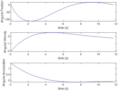 Kinematic curve of joint 1