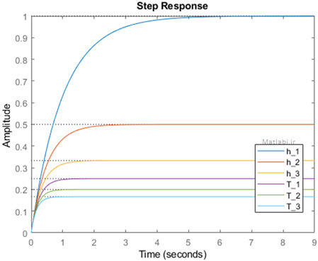 Step response ofthe closed loop system