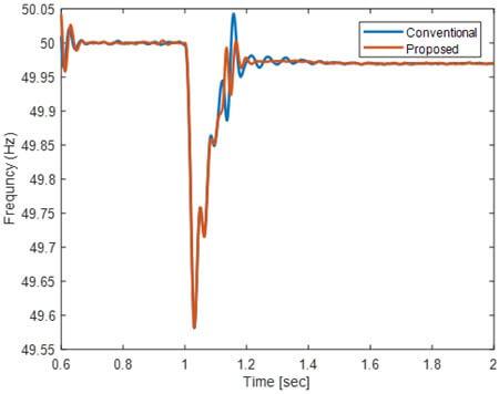 فرکانس ریزشبکه در زمان جزیرهای شدن برای روش سنتی و روش پیشنهادی