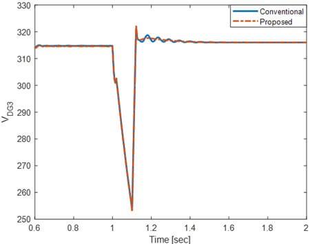 ولتاژ DG3 در لحظه جزیرهای شدن برای روش سنتی و روش پیشنهادی