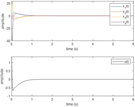 States and control signal for the nonlinear model of the pendubot when the controller is obtained from the PDC approach