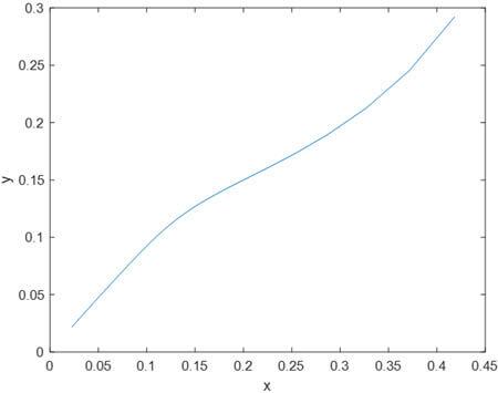 A Mathematical Model of the Kinetics of Blood Coagulation